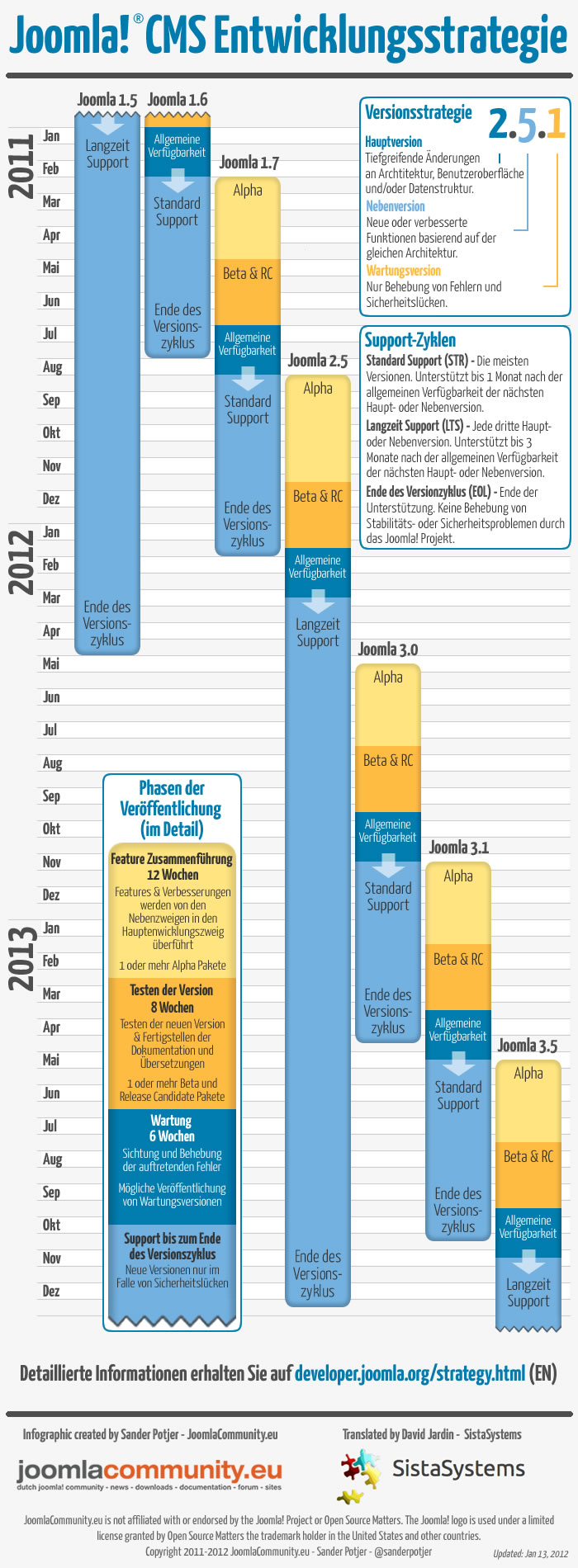 Grafik der neuen Joomla Entwicklungsstrategie