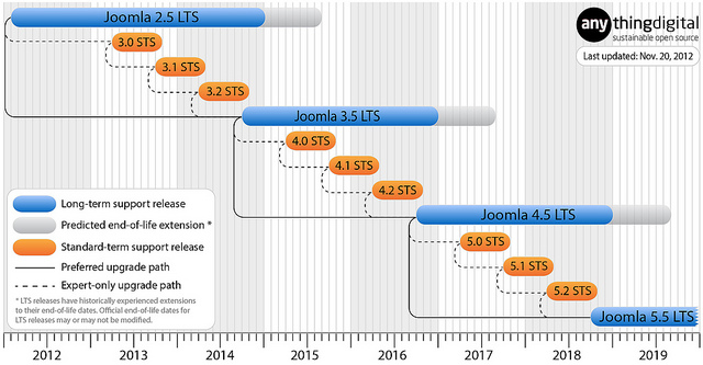 Infographik zum neuen Joomla Veröffentlichungszyklus. Dabei wurde ein zusätzlich STS hinzugefügt.